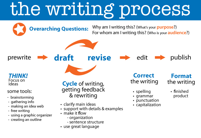 written process essay